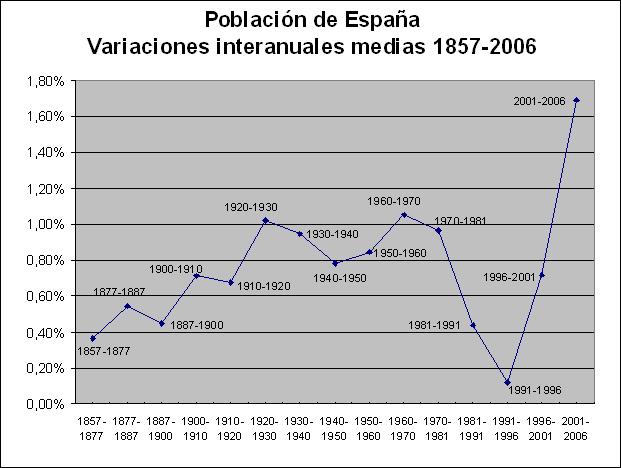 Variaciones interanuales medias de la población española 1857-2006